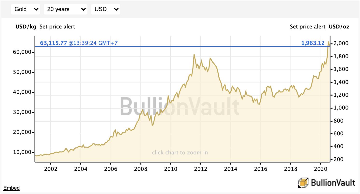กราฟราคาทองย้อนหลัง 20 ปี